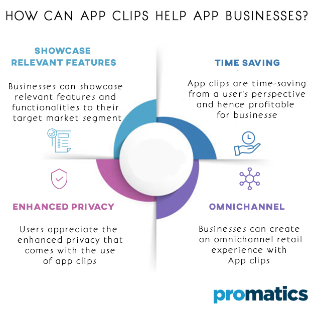 How Can App Clips Help App Businesses