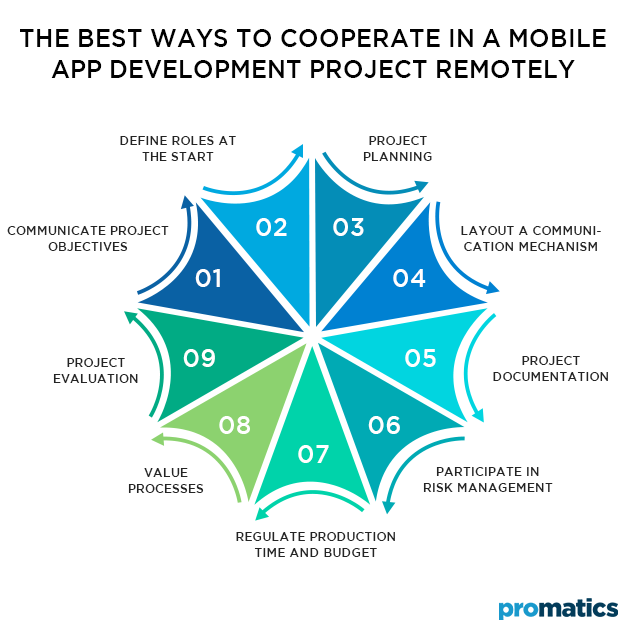 The best ways to cooperate in a mobile app development project remotely