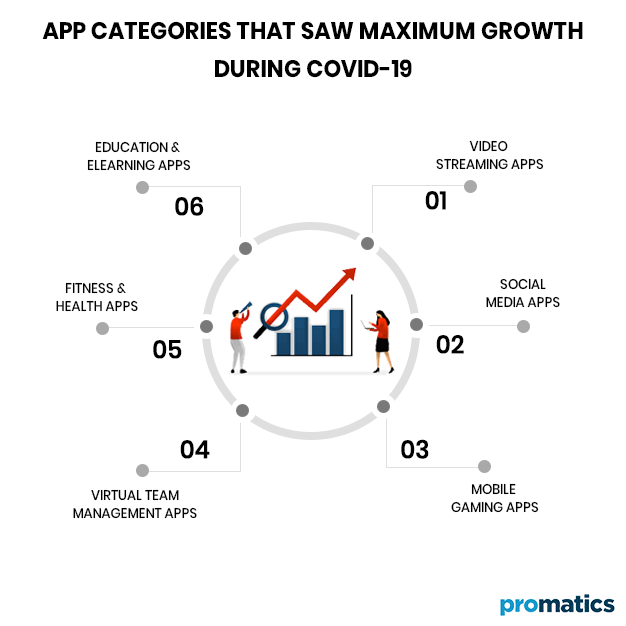 App Categories that saw Maximum Growth during COVID 19