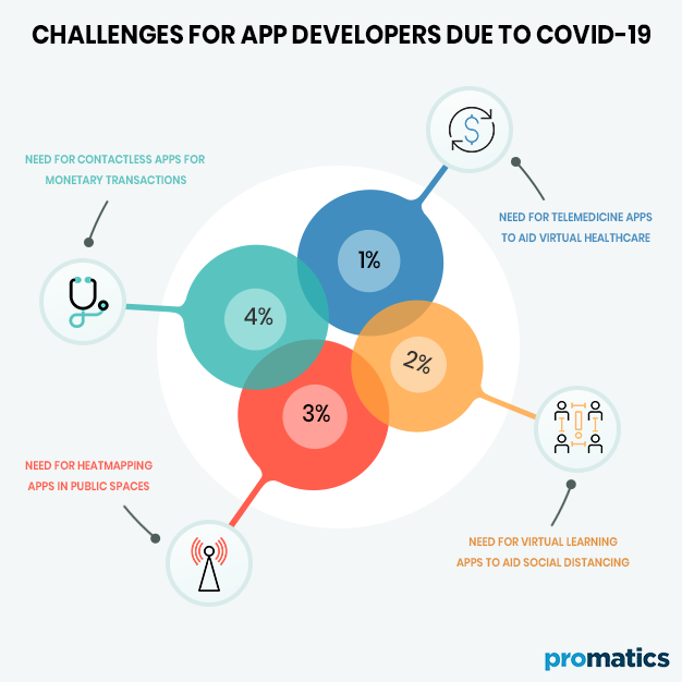Challenges for App Developers due to COVID 19