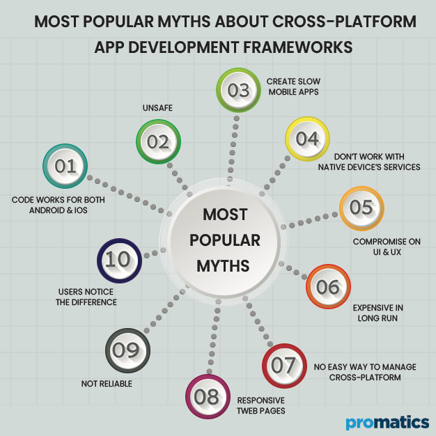 Most Popular Myths about Cross-Platform App Development Frameworks