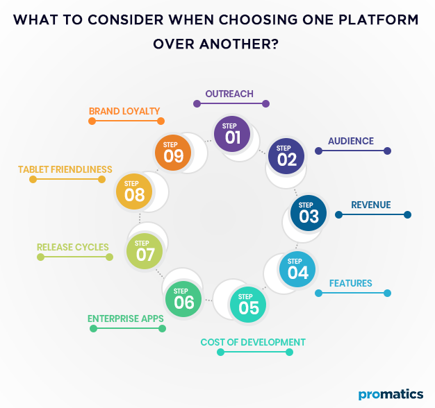 What to consider when choosing one platform over another