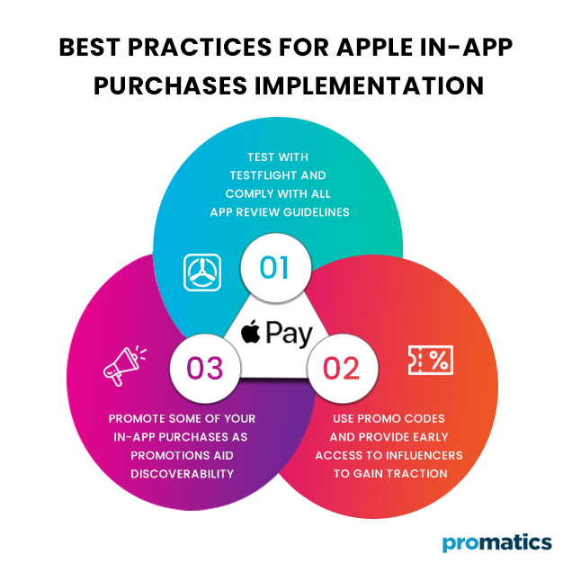 Best-Practices-for-Apple-In-App-Purchases-Implementation