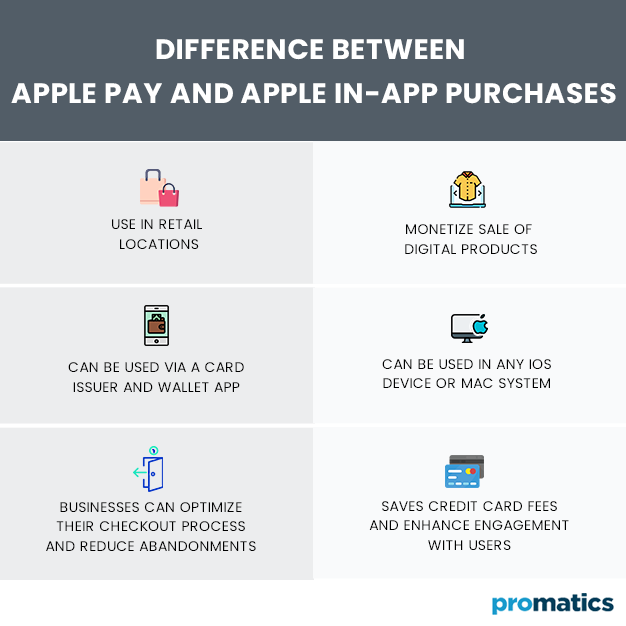 Difference-Between-Apple-Pay-and-Apple-In-App-Purchases