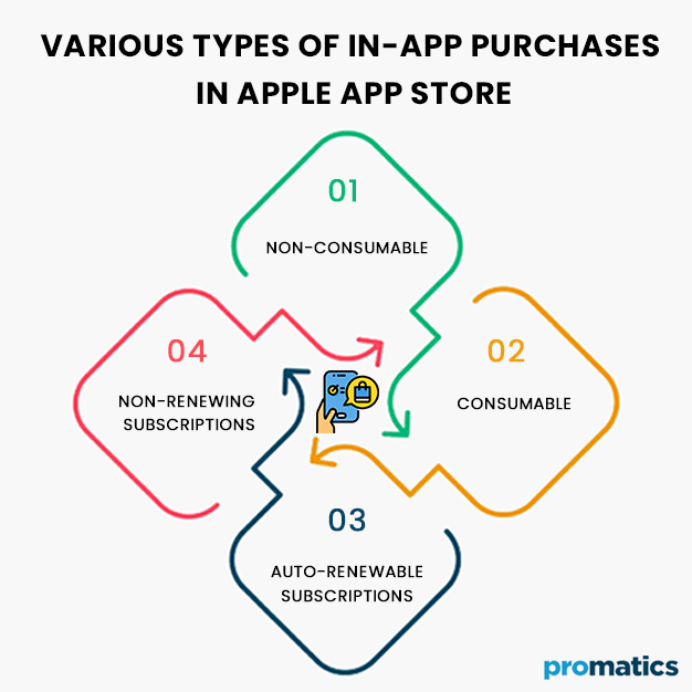 Various-Types-of-In-App-Purchases-in-Apple-App-Store