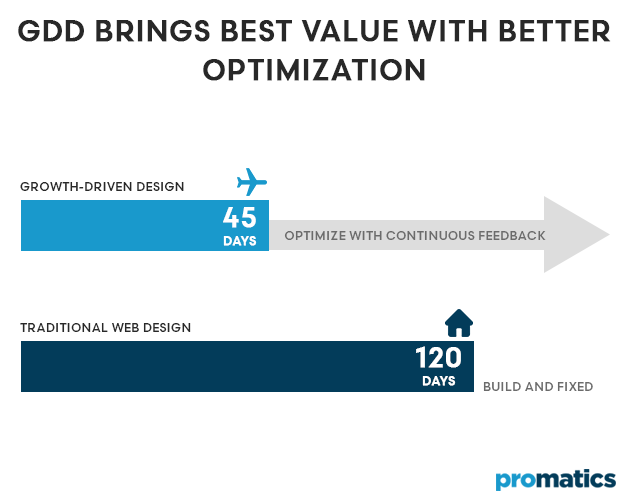 GDD brings best value with better optimization