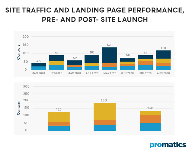 Site Traffic and Landing page performance pre and post site launch