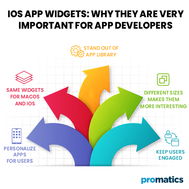 iOS-App-Widgets--Why-they-are-Very-Important-for-App-Developers