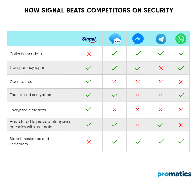 How-Signal-beats-competitors-on-Security