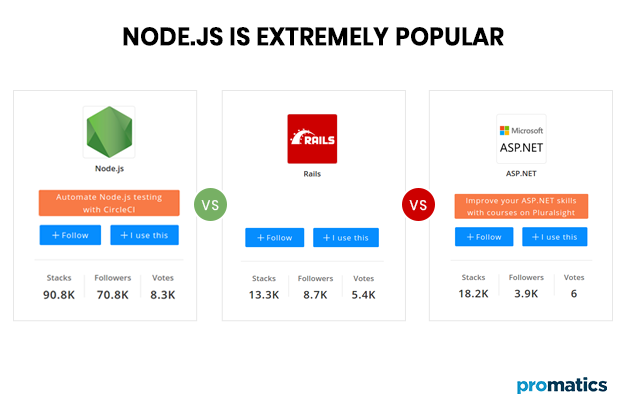 Node.JS is extremely popular