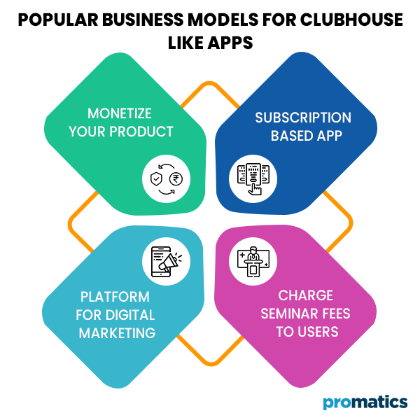 Popular Business Models for Clubhouse like Apps