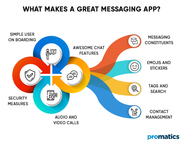 What-makes-a-great-messaging-app