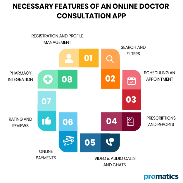 Necessary Features of an Online Doctor Consultation App