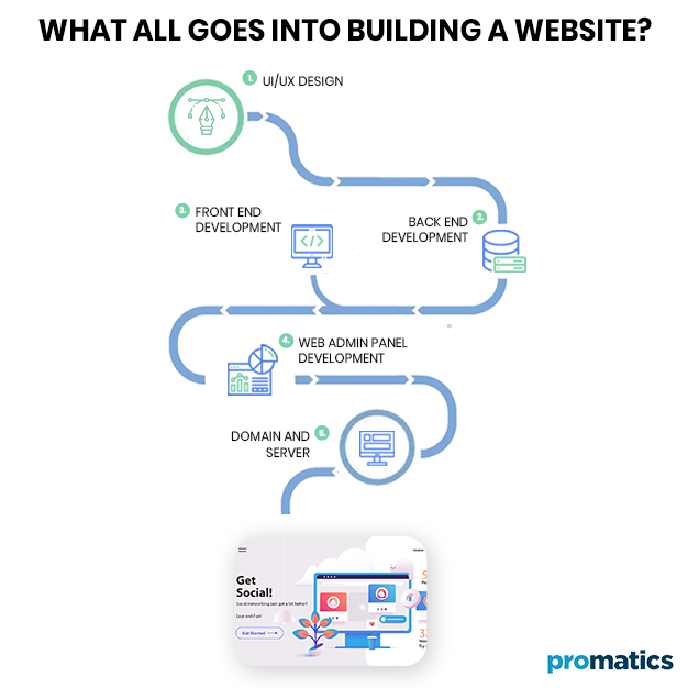 What all goes into Building a Website_