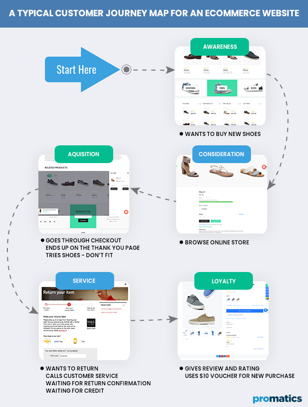 A typical Custom Journey Map for an Ecommerce Website