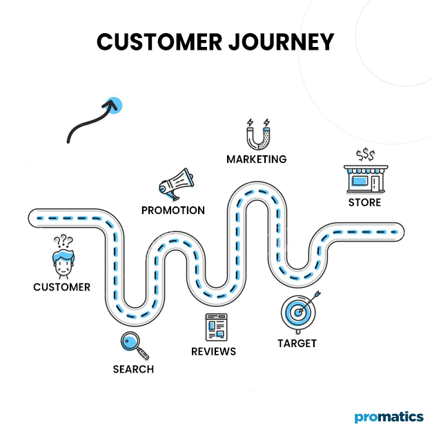 General illustration about what is a user journey map