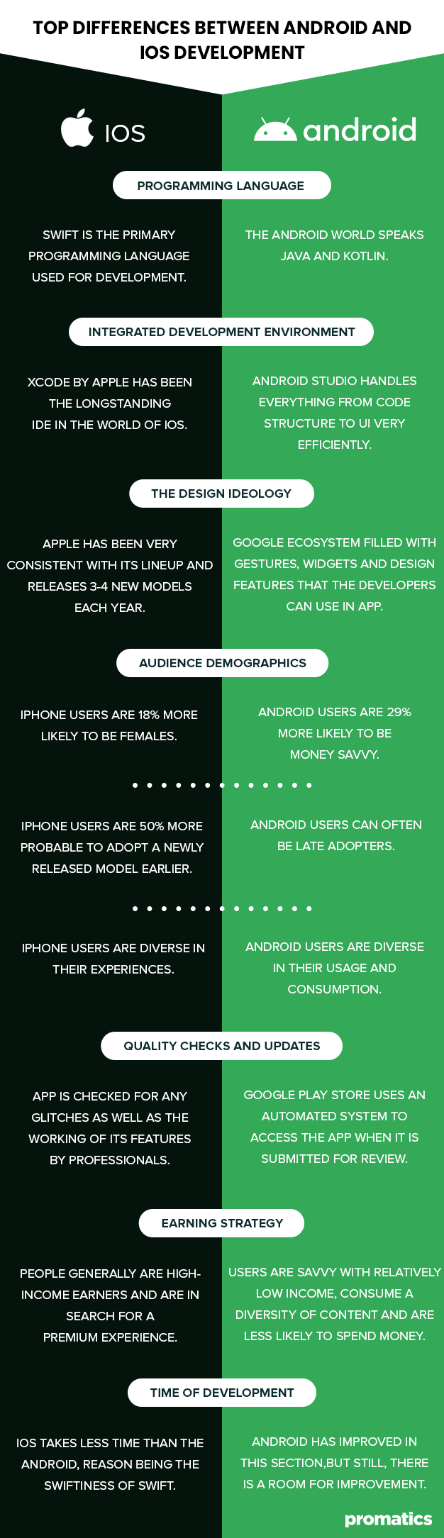 Top Differences between Android and iOS Development
