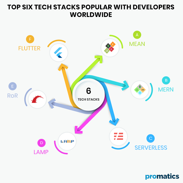 Top Six Tech Stacks Popular with Developers Worldwide