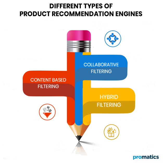 Different Types of Product Recommendation Engines