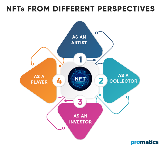 NFTs from Different Perspectives