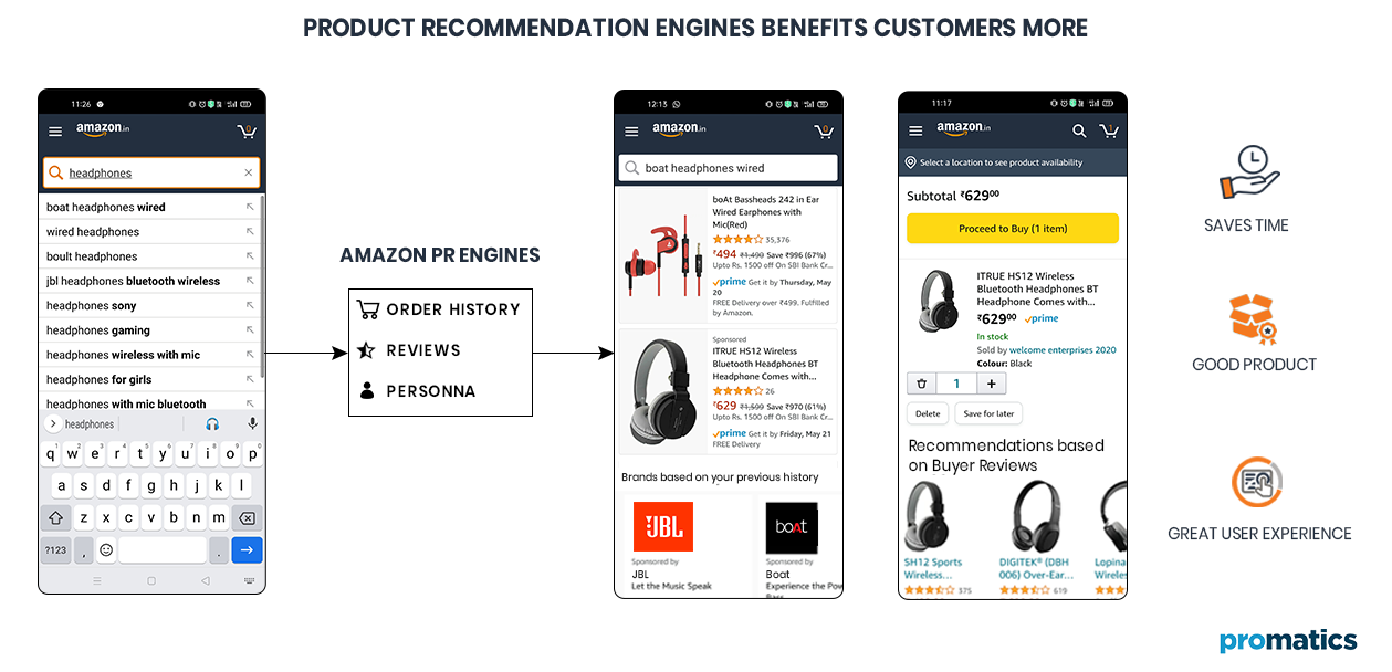 Product Recommendation Engines Benefits Customers More