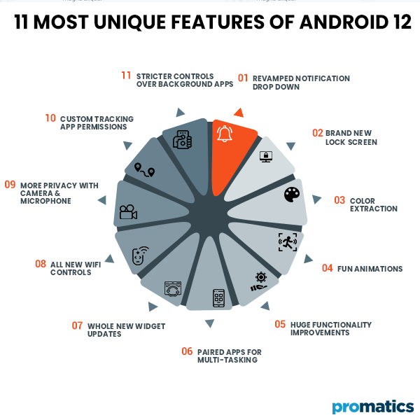11 Most Unique Features of Android 12