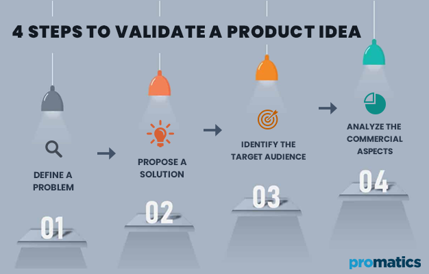 4 Steps to Validate a Product Idea
