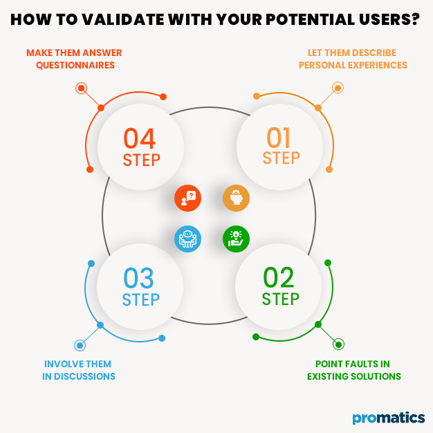 How-to-Validate-with-your-Potential-Users