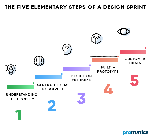 The-Five-Elementary-Steps-of-a-Design-Sprint