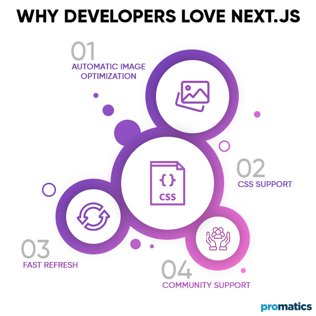 Why Developers Love Next.js
