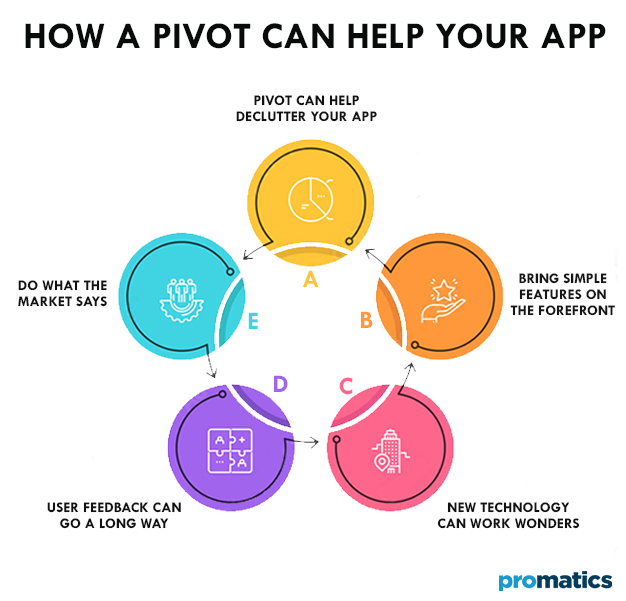 How a Pivot can Help your App