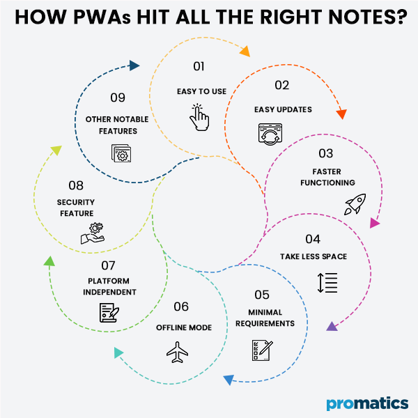 How PWAs hit all the right notes