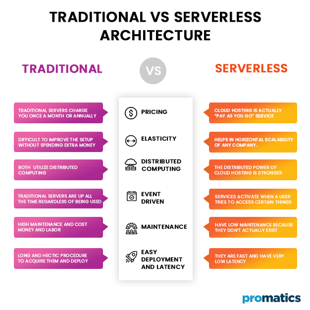 Traditional Vs Serverless Architecture
