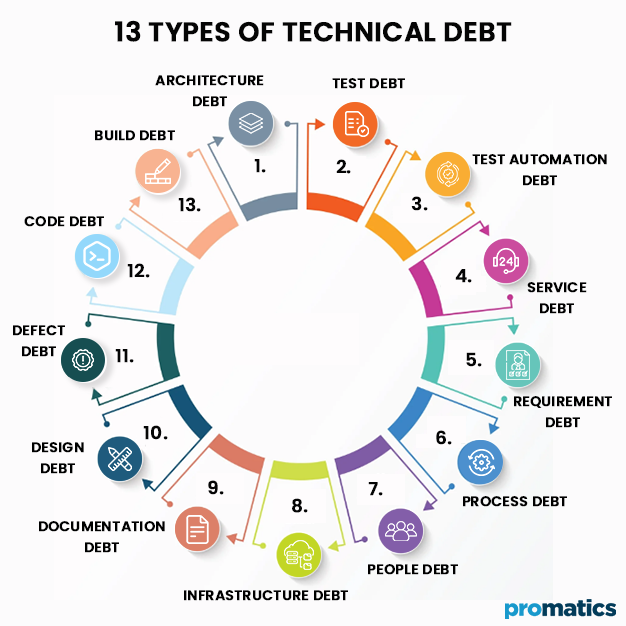 13 Types of Technical Debt