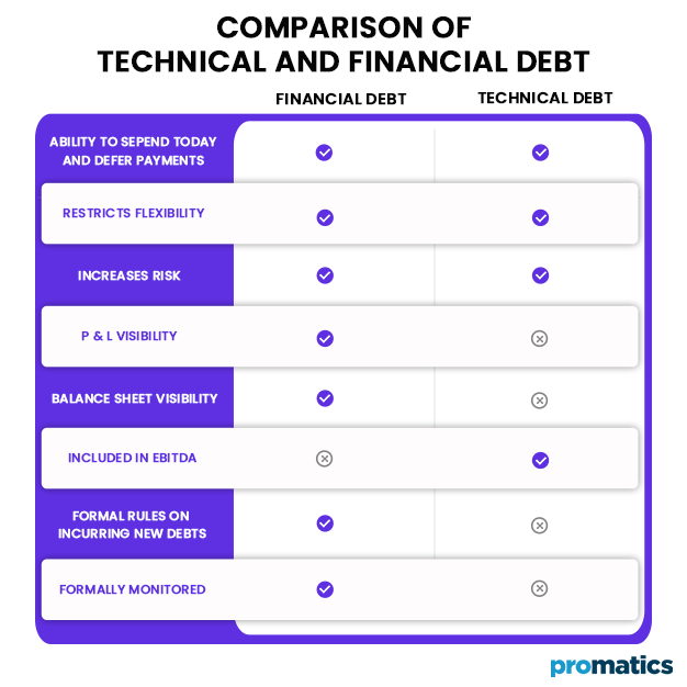 Comparison of Technical and Financial Debt