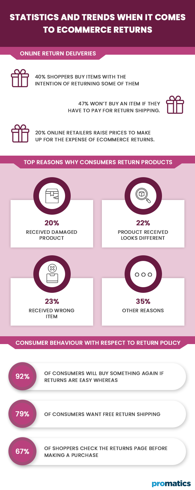 Statistics and Trends When it comes to Ecommerce Returns