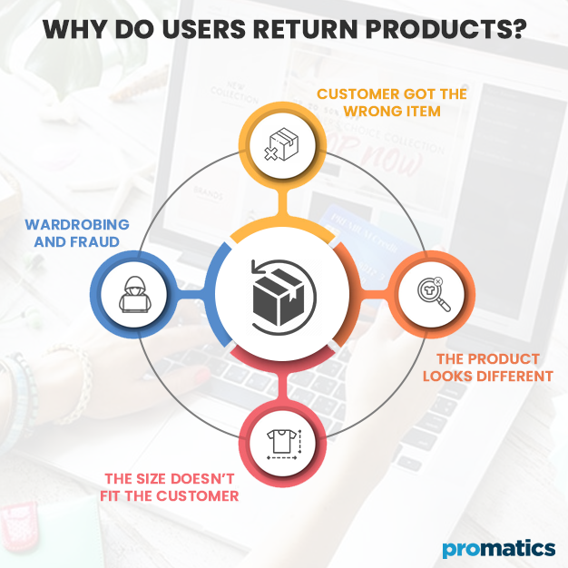 Why do users Return Products