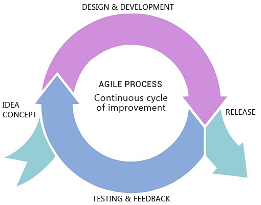 Agile Development, Contact now