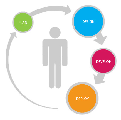 Agile Development Process, Gain our Agile Development Experience