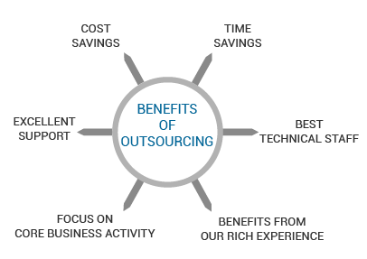 Benefits of Outsourcing, Request Free Consultation