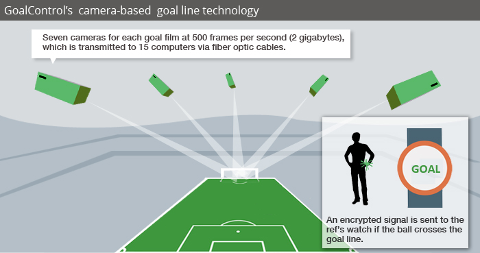 All About Goal Line Technology: FIFA 2014