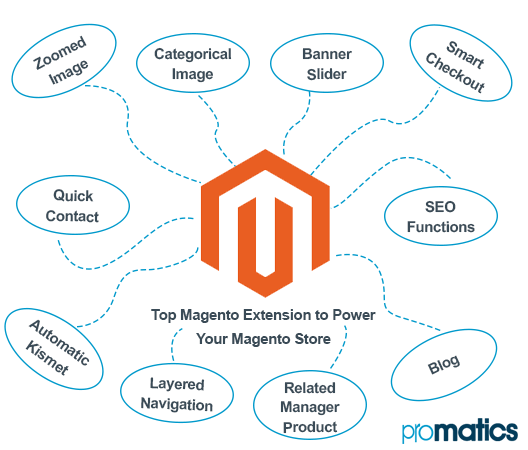Top Magento Extension to Power Your Magento Store
