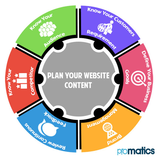 Important Steps to Plan Your Website's Content